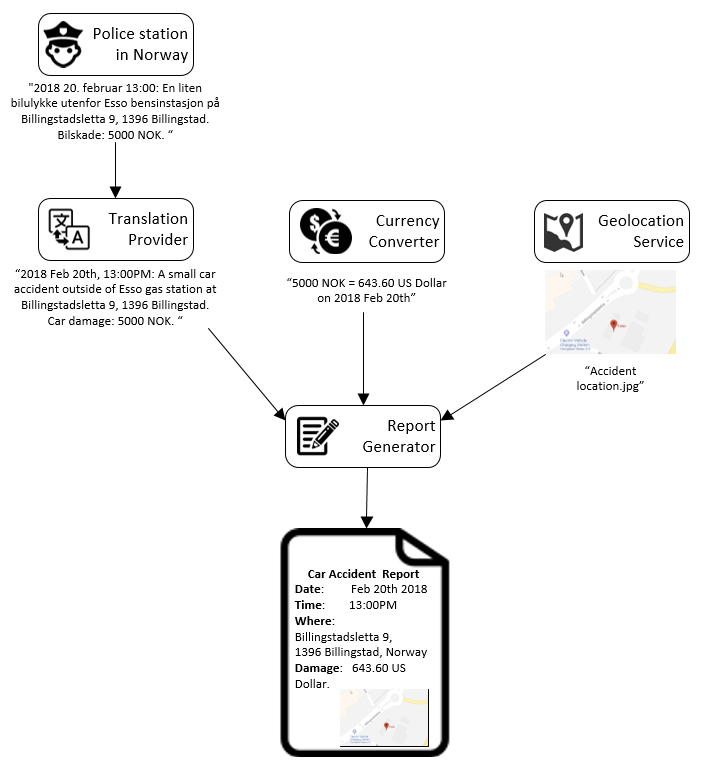 Data Integrity and Lineage by using DLT, Part 2   feng blog()